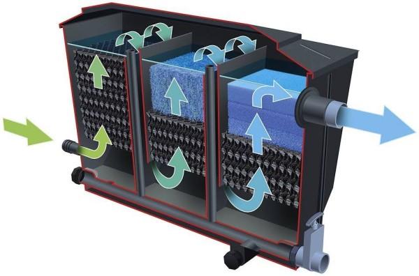 Ubbink Ufer Filter Bio Clear 20000 - bis 20000 Liter